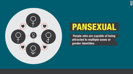 Que significa ser pansexual